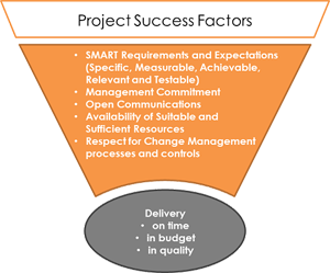 Project Success Factors
